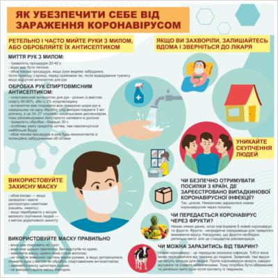 Стенд Як убезпечити себе від зараження коронавірусом (20866)